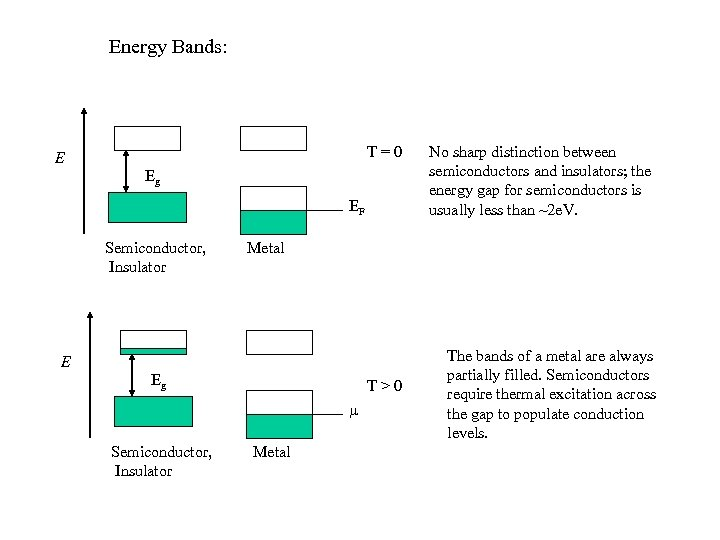 Energy Bands: T=0 E Eg EF Semiconductor, Insulator Metal E Eg T>0 Semiconductor, Insulator
