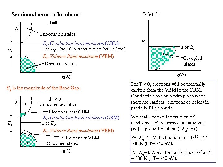 Semiconductor or Insulator: Metal: T=0 E Unoccupied states EC Conduction band minimum (CBM) or