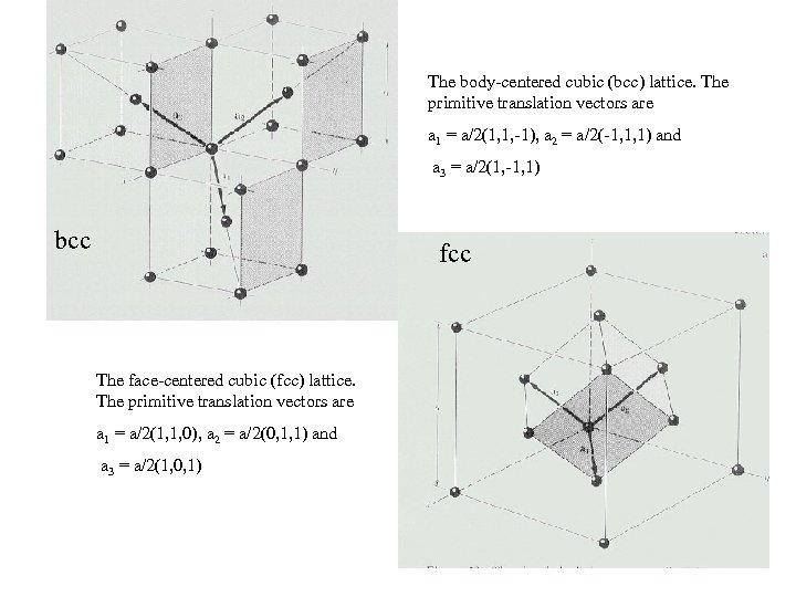 The body-centered cubic (bcc) lattice. The primitive translation vectors are a 1 = a/2(1,