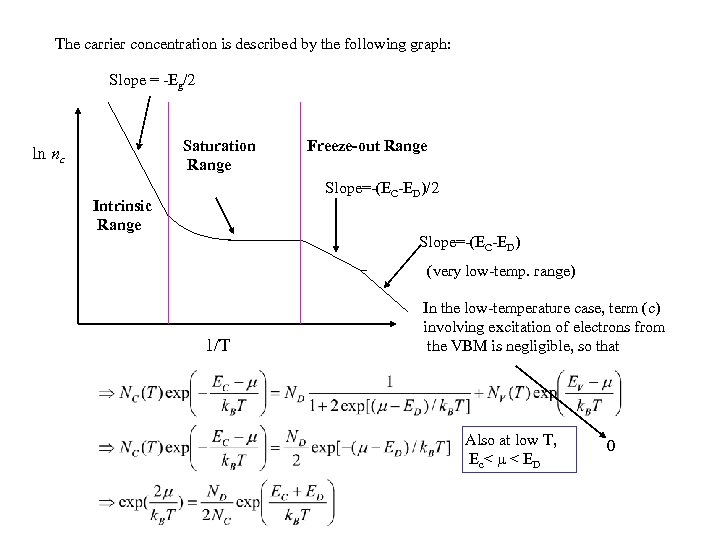 The carrier concentration is described by the following graph: Slope = -Eg/2 Saturation Range