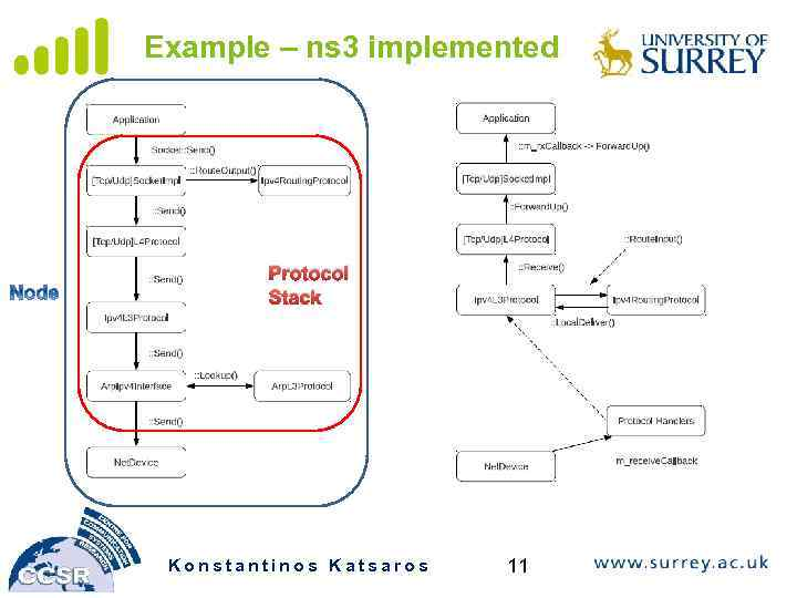 Introduction to NS-3 Part — 1 Katsaros Konstantinos