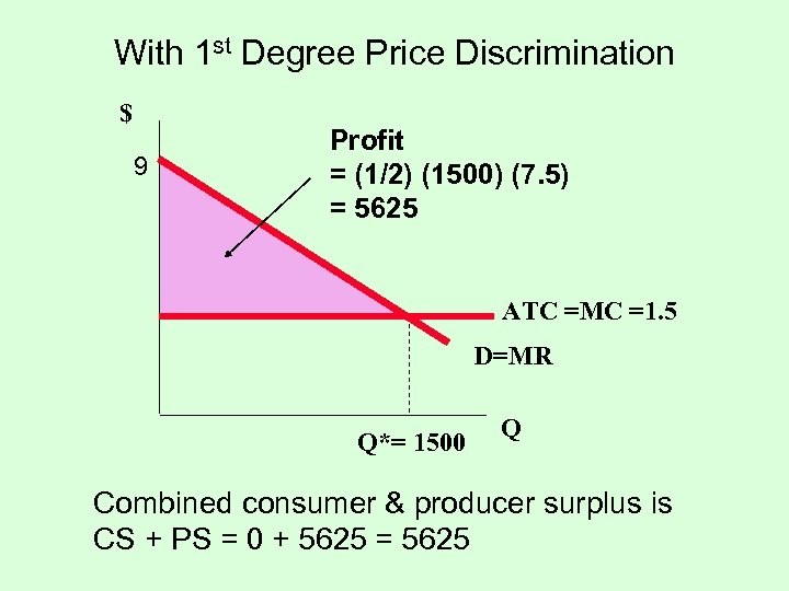 With 1 st Degree Price Discrimination $ 9 Profit = (1/2) (1500) (7. 5)