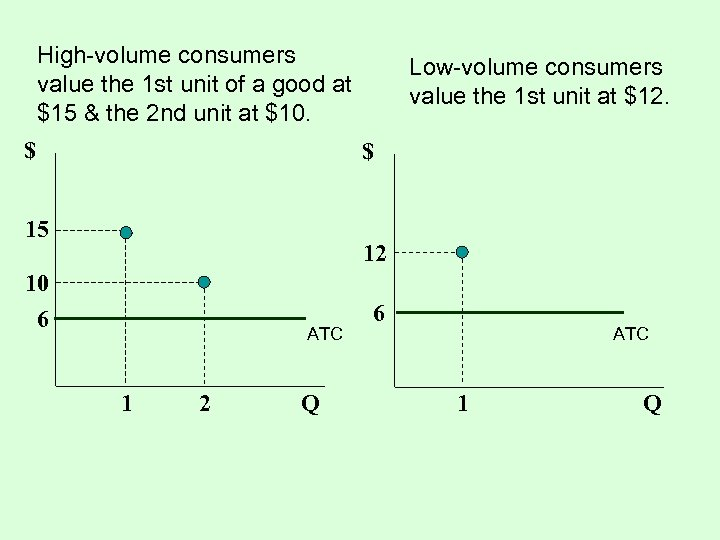High-volume consumers value the 1 st unit of a good at $15 & the