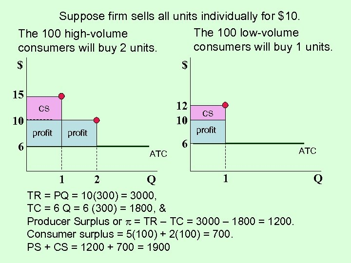Suppose firm sells all units individually for $10. The 100 low-volume The 100 high-volume