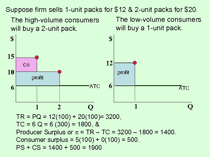 Suppose firm sells 1 -unit packs for $12 & 2 -unit packs for $20.
