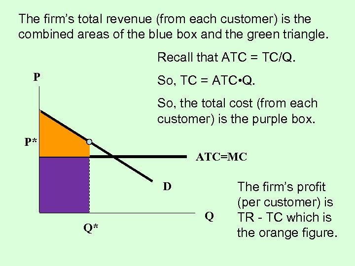 The firm's total revenue (from each customer) is the combined areas of the blue