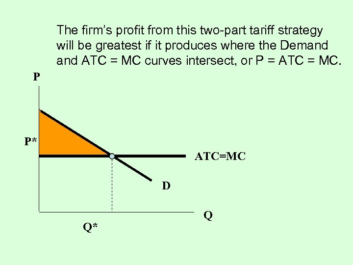 The firm's profit from this two-part tariff strategy will be greatest if it produces