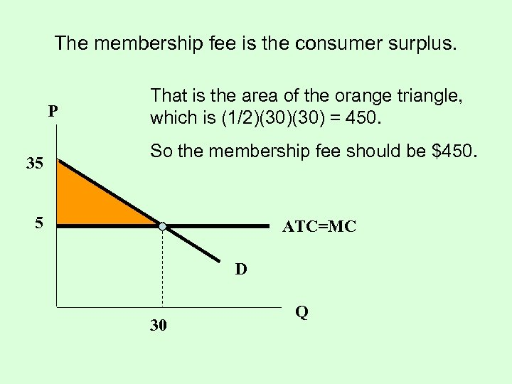 The membership fee is the consumer surplus. P 35 That is the area of