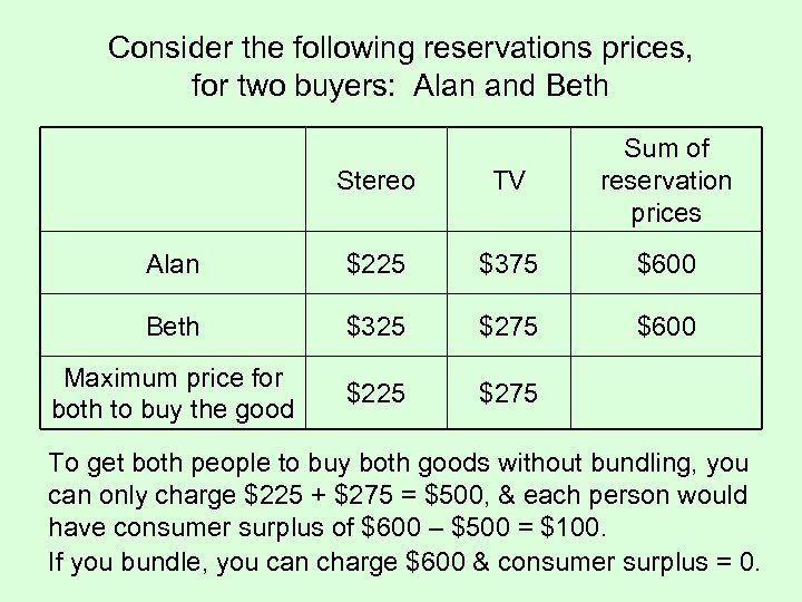 Consider the following reservations prices, for two buyers: Alan and Beth Stereo TV Sum