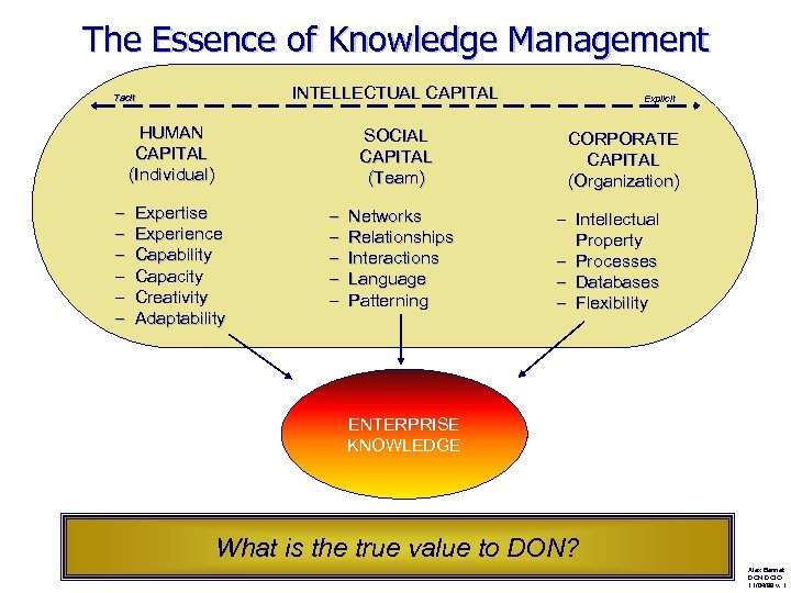 The Essence of Knowledge Management INTELLECTUAL CAPITAL Tacit HUMAN CAPITAL (Individual) – – –