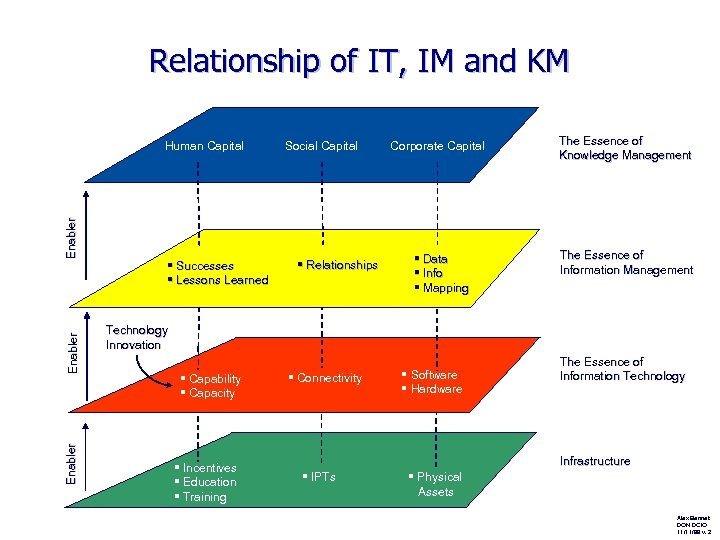 Relationship of IT, IM and KM Enabler Human Capital § Successes § Lessons Learned