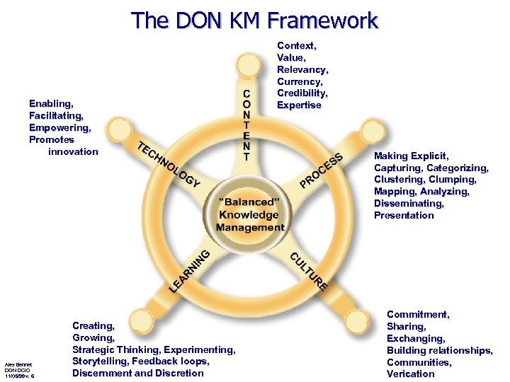 The DON KM Framework Enabling, Facilitating, Empowering, Promotes innovation Alex Bennet DON DCIO 11/05/99