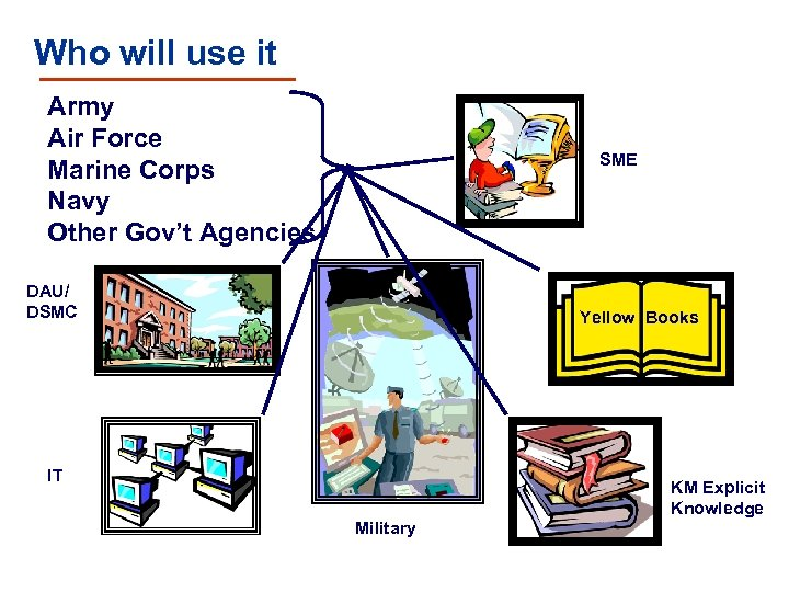 Who will use it Army Air Force Marine Corps Navy Other Gov't Agencies SME