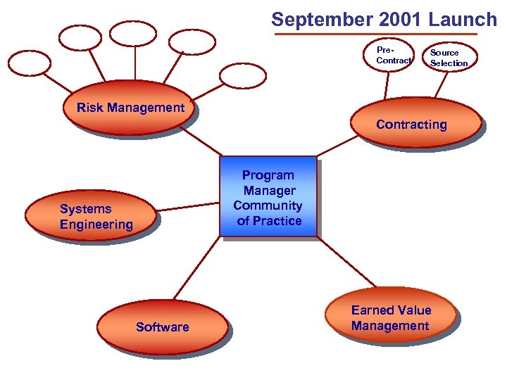 September 2001 Launch Pre. Contract Source Selection Risk Management Contracting Program Manager Community of