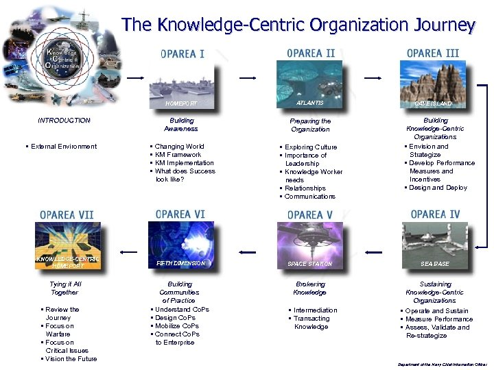 The Knowledge-Centric Organization Journey HOMEPORT INTRODUCTION § External Environment KNOWLEDGE-CENTRIC HOMEPORT Tying it All