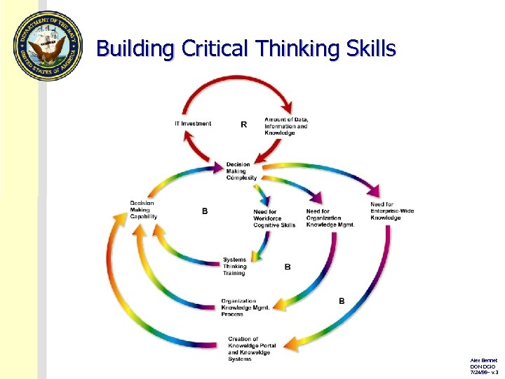 Building Critical Thinking Skills Alex Bennet DON DCIO 7/24/99 - v. 3