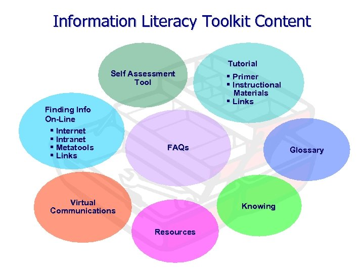 Information Literacy Toolkit Content Tutorial Self Assessment Tool Finding Info On-Line § Internet §