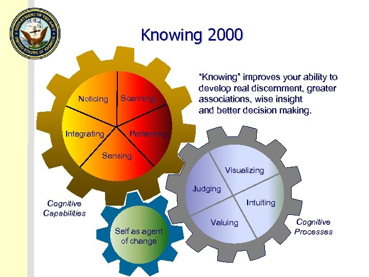 """Knowing 2000 Noticing Integrating Scanning """"Knowing"""" improves your ability to develop real discernment, greater"""