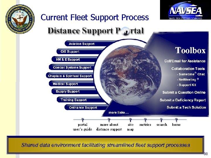 Current Fleet Support Process Shared data environment facilitating streamlined fleet support processes 38