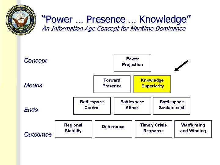 """""""Power … Presence … Knowledge"""" An Information Age Concept for Maritime Dominance Power Projection"""