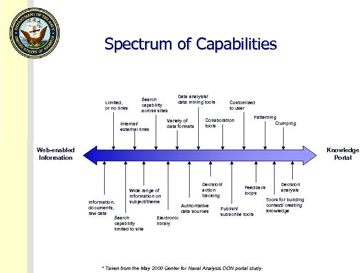 Spectrum of Capabilities Limited, or no links Search capability across sites Data analysis/ data