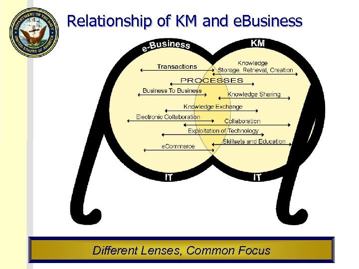 Relationship of KM and e. Business Different Lenses, Common Focus