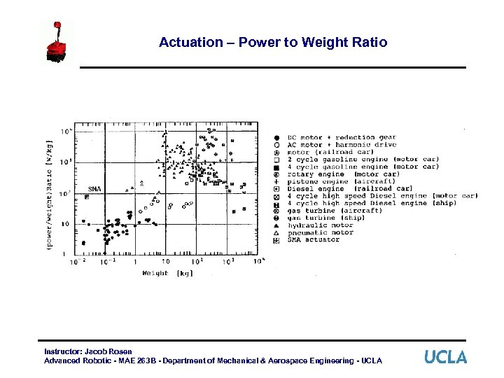 Actuation – Power to Weight Ratio Instructor: Jacob Rosen Advanced Robotic - MAE 263