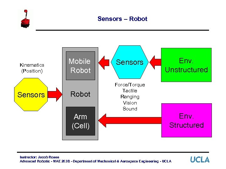Sensors – Robot Kinematics (Position) Sensors Mobile Robot Arm (Cell) Sensors Env. Unstructured Force/Torque