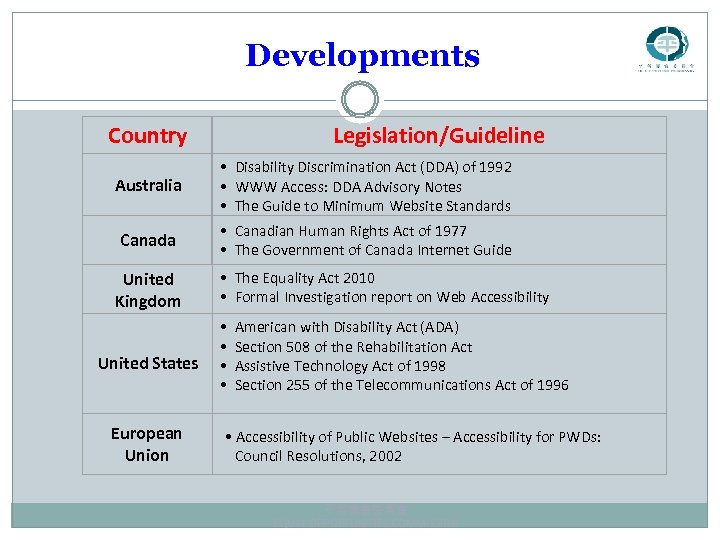 Developments Country Legislation/Guideline Australia • Disability Discrimination Act (DDA) of 1992 • WWW Access: