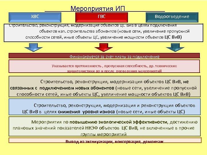 Мероприятия ИП ХВС ГВС Водоотведение Строительство, реконструкция, модернизация объектов ЦС Ви. В в целях