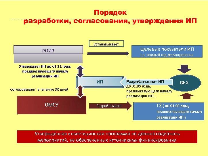 Порядок разработки, согласования, утверждения ИП Устанавливает РОИВ Целевые показатели ИП на каждый год регулирования