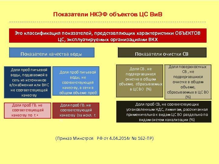 Показатели НКЭФ объектов ЦС Ви. В Это классификация показателей, представляющих характеристики ОБЪЕКТОВ ЦС, эксплуатируемых