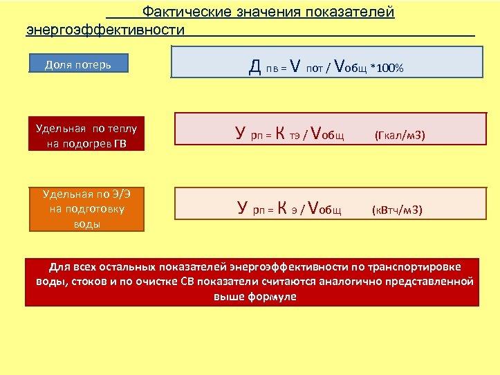 Фактические значения показателей энергоэффективности Доля потерь Д пв = V пот / Vобщ *100%