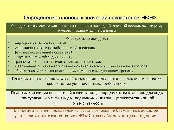 Определение плановых значений показателей НКЭФ Определяются с учетом фактических значений за последний отчетный период,