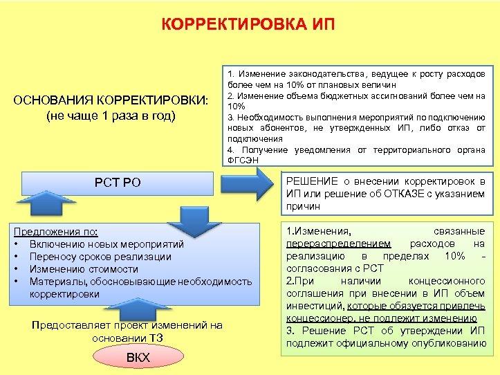 КОРРЕКТИРОВКА ИП ОСНОВАНИЯ КОРРЕКТИРОВКИ: (не чаще 1 раза в год) 1. Изменение законодательства, ведущее