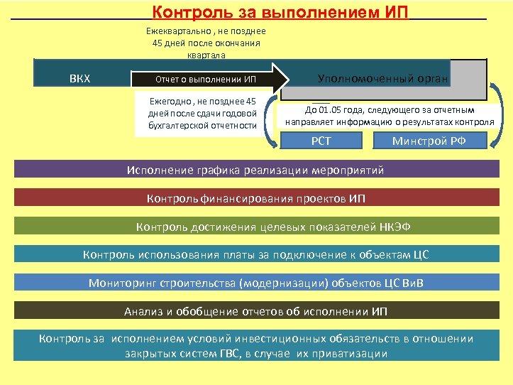 Контроль за выполнением ИП Ежеквартально , не позднее 45 дней после окончания квартала ВКХ