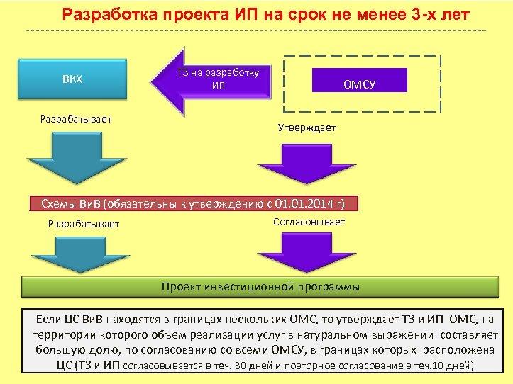 Разработка проекта ИП на срок не менее 3 -х лет ВКХ Разрабатывает ТЗ на