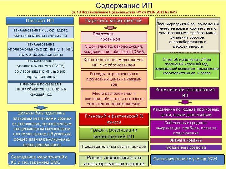 Содержание ИП (п. 10 Постановление Правительства РФ от 29. 07. 2013 № 641) Паспорт