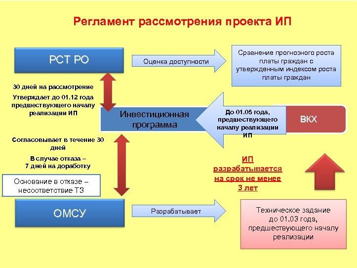 Регламент рассмотрения проекта ИП РСТ РО Оценка доступности Сравнение прогнозного роста платы граждан с