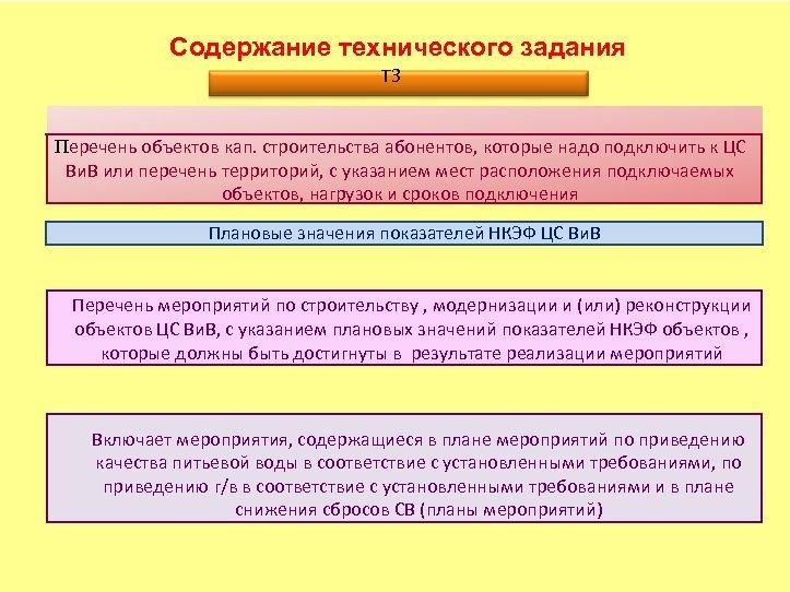 Содержание технического задания ТЗ Перечень объектов кап. строительства абонентов, которые надо подключить к ЦС