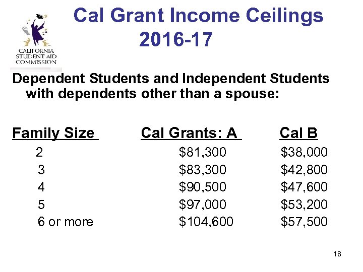 Cal Grant Income Ceilings 2016 -17 Dependent Students and Independent Students with dependents other