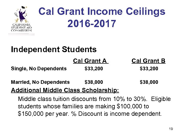 Cal Grant Income Ceilings 2016 -2017 Independent Students Cal Grant A Cal Grant B
