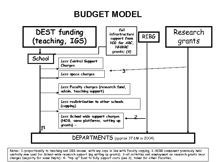 BUDGET MODEL DEST funding (teaching, IGS) School full infrastructure support from VCG for ARC,