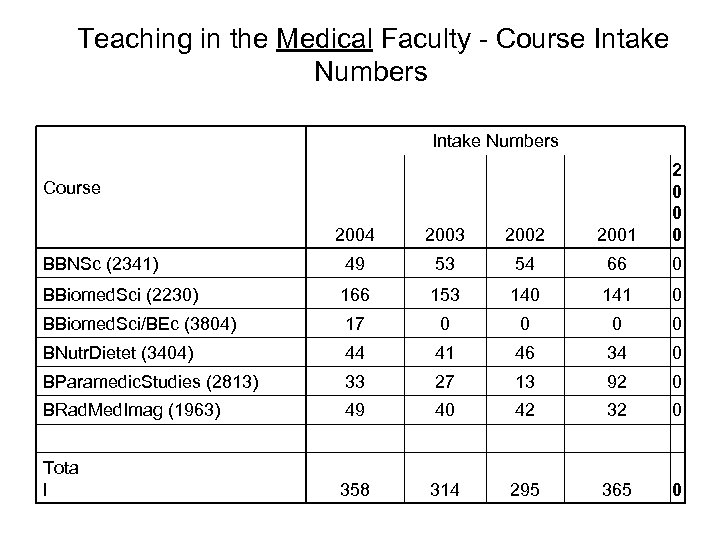 Teaching in the Medical Faculty - Course Intake Numbers 2004 2003 2002 2001 2