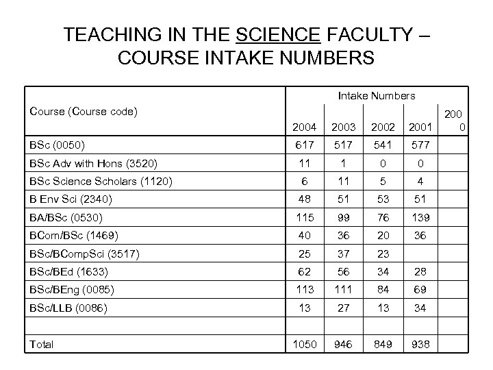 TEACHING IN THE SCIENCE FACULTY – COURSE INTAKE NUMBERS Intake Numbers Course (Course code)