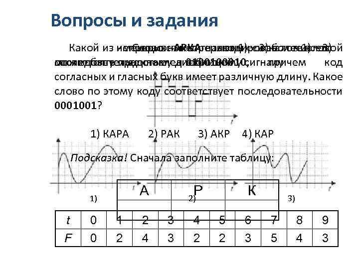 Вопросы и задания Какой из непрерывных сигналов 1) – 3) более 1) – 3)