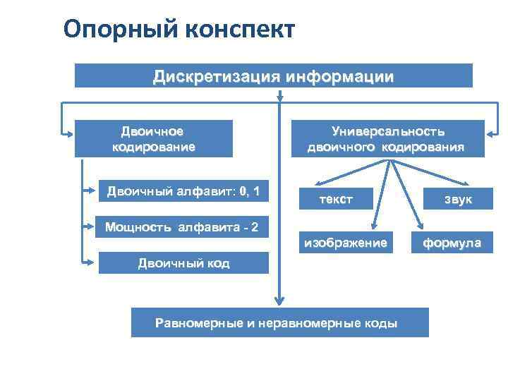 Опорный конспект Дискретизация информации Двоичное кодирование Двоичный алфавит: 0, 1 Универсальность двоичного кодирования текст