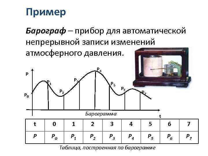 Пример Барограф – прибор для автоматической непрерывной записи изменений атмосферного давления. P 4 P
