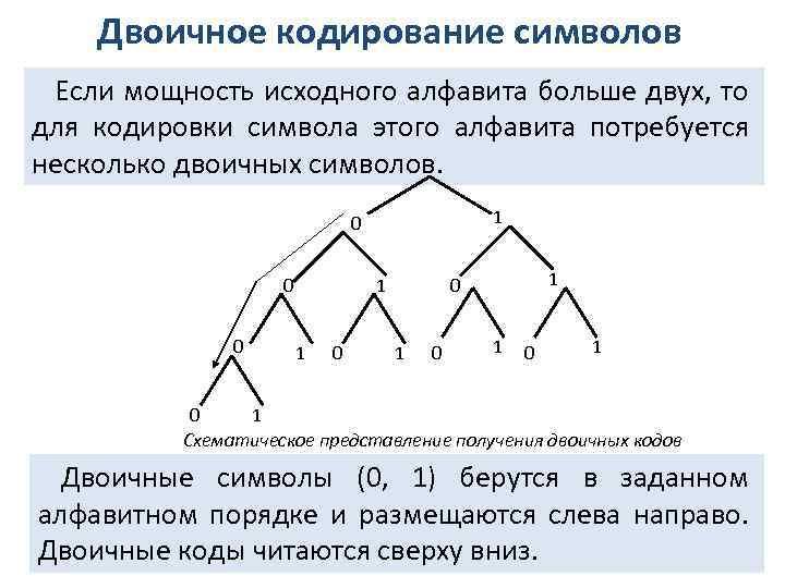 Двоичное кодирование символов Если мощность исходного алфавита больше двух, то для кодировки символа этого