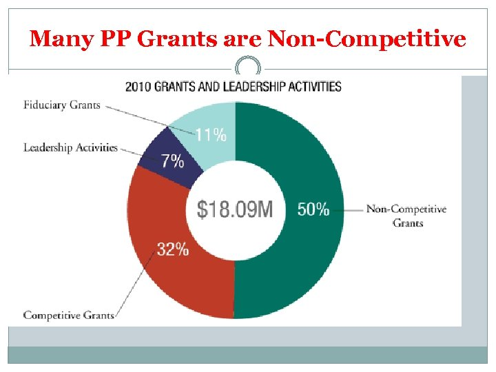 Many PP Grants are Non-Competitive